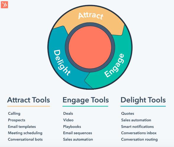 Inbound Marketing Methodology three stages