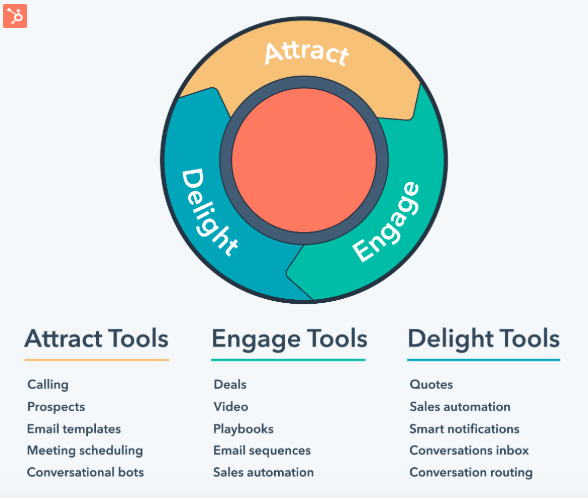 Inbound Marketing Methodology three stages